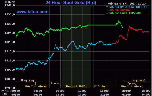 Giá vàng thế giới lên cao nhất 3 tháng