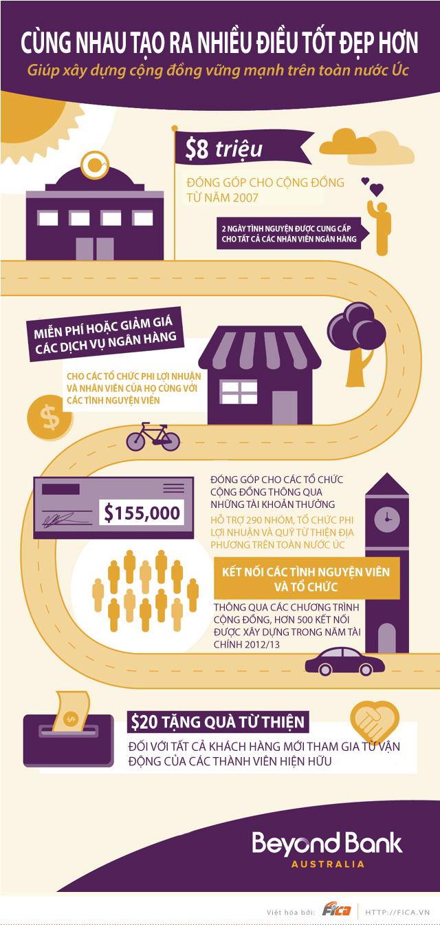[INFOGRAPHIC] Cách một ngân hàng ở Úc giúp xây dựng nên một cộng đồng vững mạnh