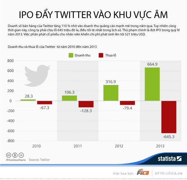 [INFOGRAPHIC] Doanh thu của Twitter từ 2010 - 2013