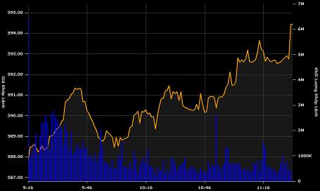 VN-Index xuyên thủng ngưỡng 590, giới đầu tư