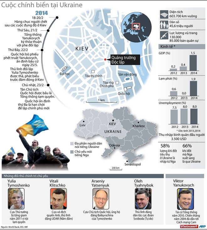 [INFOGRAPHIC] Cuộc chính biến ở Ukraine đã diễn ra như thế nào?