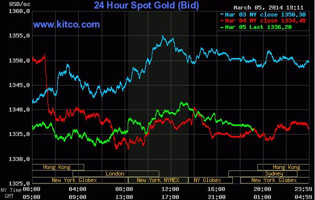Giá vàng thế giới tăng trở lại sau số liệu kinh tế Mỹ thấp hơn dự báo