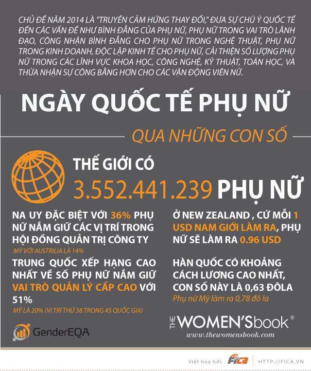 [INFOGRAPHIC] Ngày Quốc tế Phụ nữ qua những con số