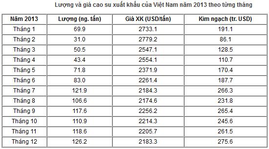Giá cao su xuất khẩu năm 2013 giảm hơn 40% so với mức đỉnh