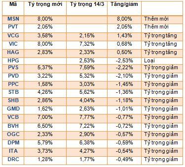 Market Vectors Vietnam Index bất ngờ thêm MSN, PVT, loại HPG