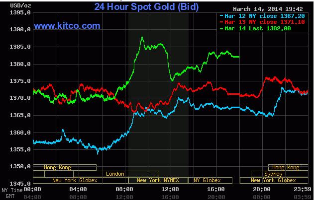 Giá vàng tuần này tăng 3% trước căng thẳng từ Ukraine