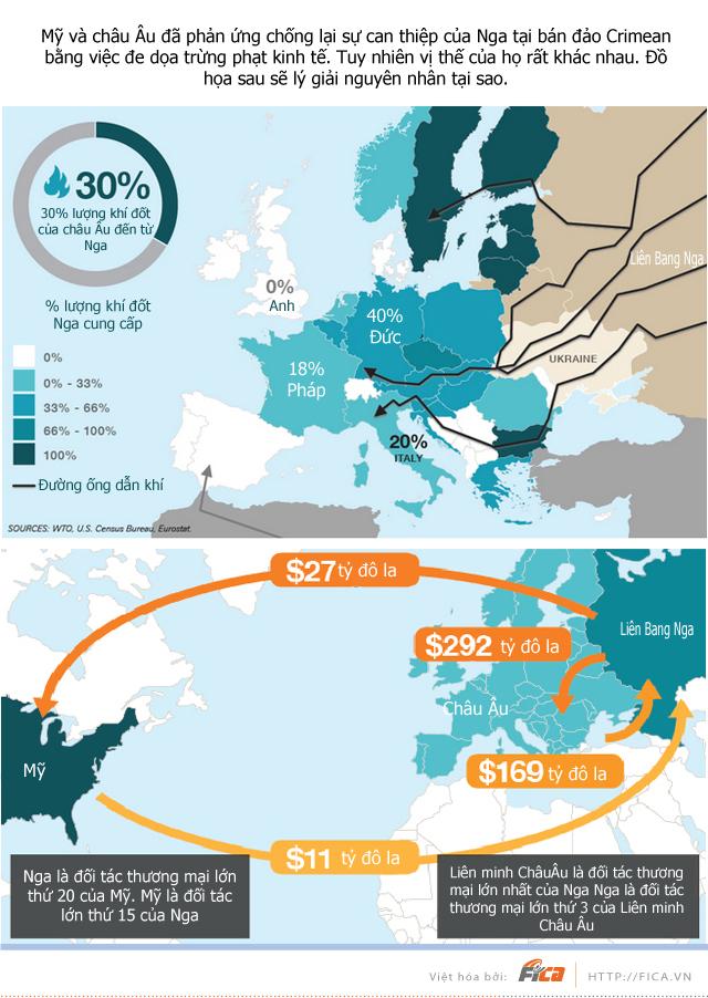 [INFOGRAPHIC] Vị thế của Nga so với Mỹ và Châu Âu