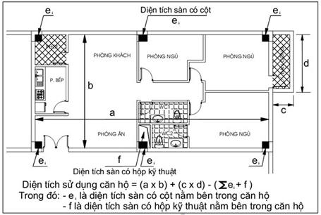 Cách tính diện tích căn hộ theo phương án thông thủy