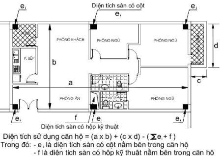Bắt đầu tính diện tích căn hộ theo quy định mới