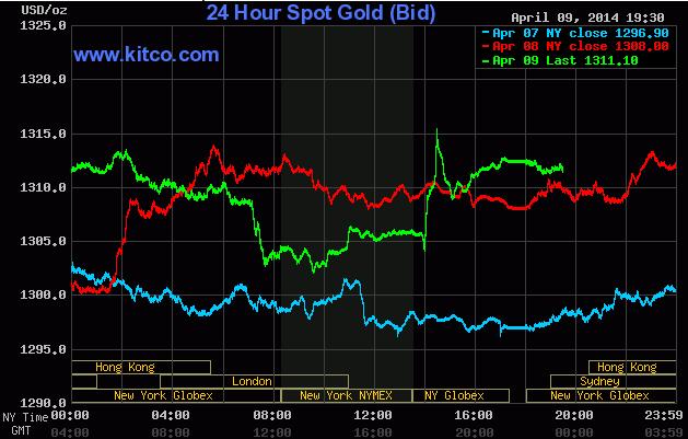 Giá vàng quay đầu tăng cuối phiên sau biên bản họp của Fed