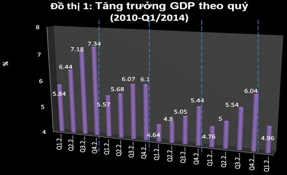 Kinh tế Việt Nam có thực sự đã
