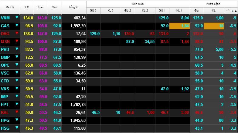 Thị trường chứng khoán chìm trong