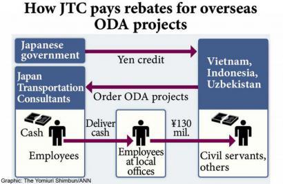 JTC Nhật đưa hối lộ 100 lần cho các dự án ODA