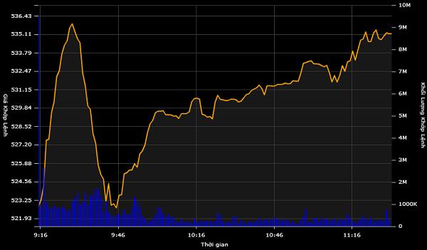 Từ đêm đen, VN-Index bất ngờ vọt tăng hơn 8 điểm