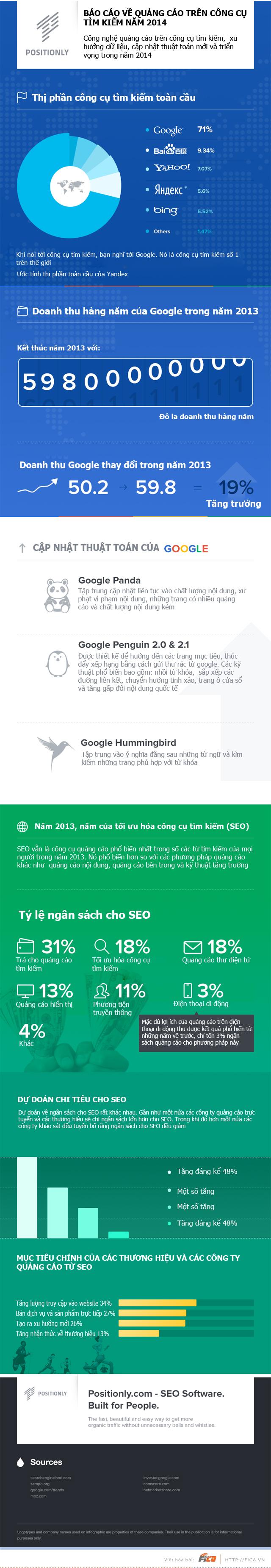 [INFOGRAPHIC] Báo cáo về quảng cáo trên công cụ tìm kiếm năm 2014