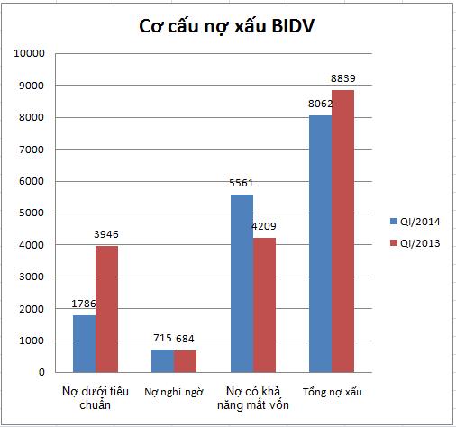 BIDV lãi quý I tăng 35%, nợ có khả năng mất vốn tăng vọt