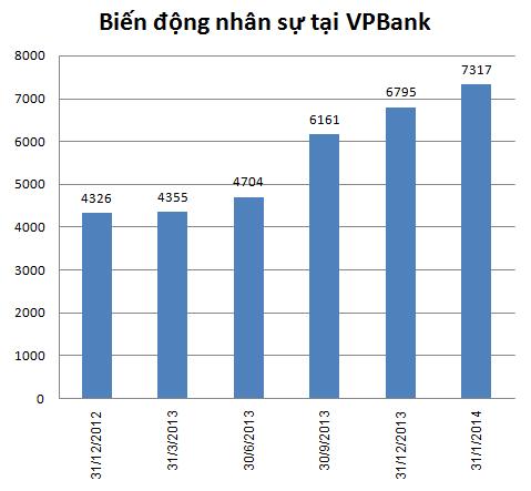 VPBank tuyển thêm hơn 520 người trong quý I/2014