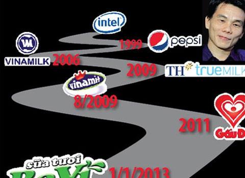 Vinamilk, Samsung, Trần-Bảo-Minh, Techcombank, Nguyễn-Đức-Vinh, Masan, P&G, Unilever, Kraft-Food, Pepsi, CEO, CEO-ngoại, CEO-quốc-tế