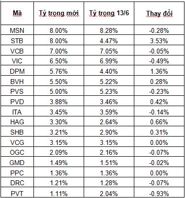 Market Vectors Vietnam Index giữ nguyên danh mục, tăng tỷ trọng STB lên tối đa
