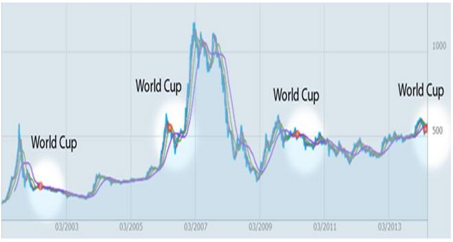 """World Cup """"xui xẻo"""" cho chứng khoán"""