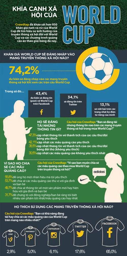 [Infographic] Truyền thông xã hội và World Cup