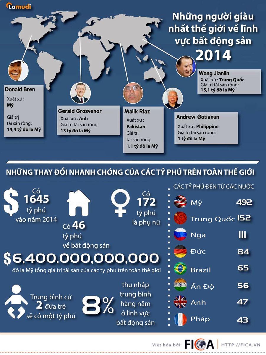 [INFOGRAPHIC] Những người giàu nhất thế giới về lĩnh vực bất động sản trong năm 2014