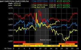 """Giá vàng tuần tới: USD """"cầm chịch"""""""
