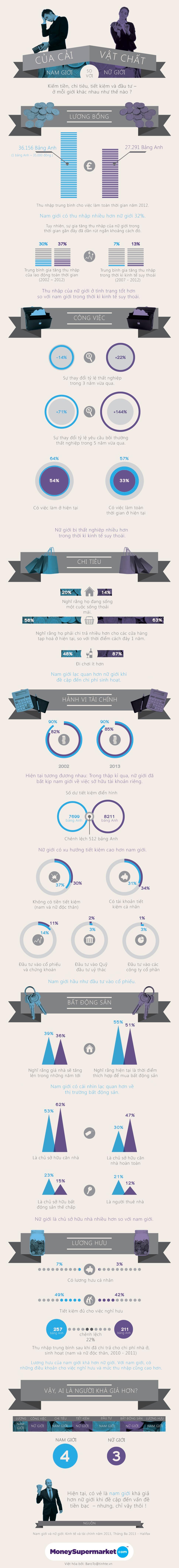 [INFOGRAPHIC] So sánh vui về tài chính giữa nam và nữ