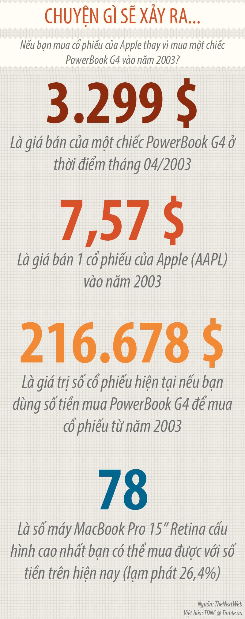 [INFOGRAPHIC] Chuyện gì sẽ xảy ra: Nếu bạn mua cổ phiếu của Apple thay vì mua PowerBook G4 vào năm 2003