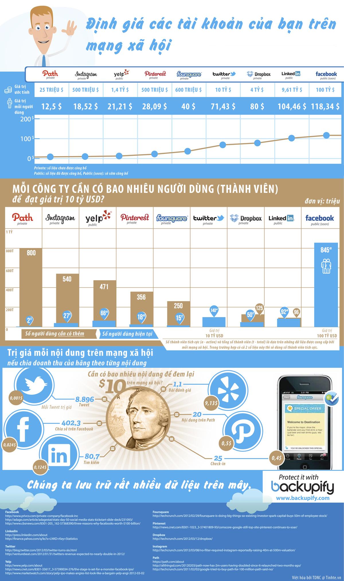 [INFOGRAPHIC] Mỗi tài khoản Facebook của bạn đáng giá hơn 100USD