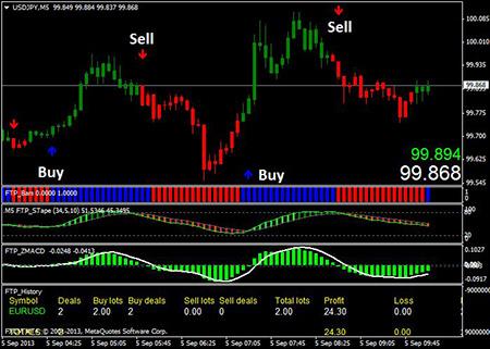 Quy trình mua và bán của vàng tài khoản
