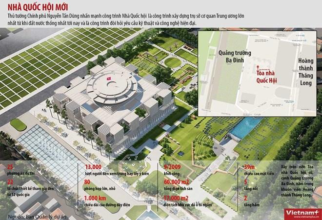 [INFOGRAPHIC] Nhà Quốc hội mới phục vụ quốc hội khóa XIII