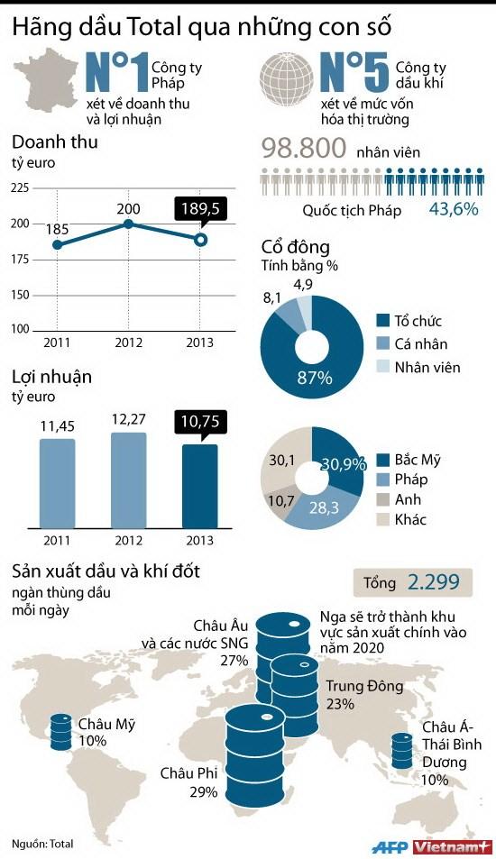 [INFOGRAPHIC] Tập đoàn dầu khí Total qua những con số