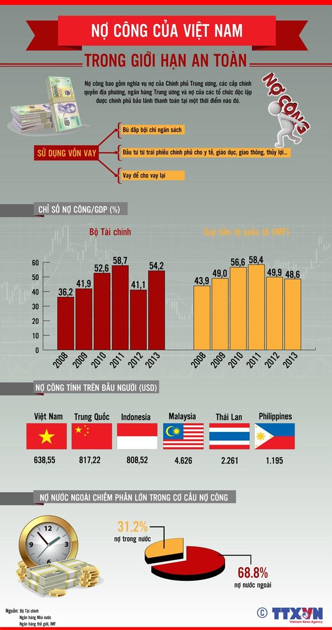 [INFOGRAPHIC] Nợ công của Việt Nam trong giới hạn an toàn