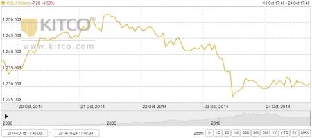 Vàng có thể giảm về 1.200 USD/oz trong tuần tới?