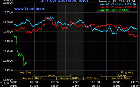 Đường đi của giá vàng thế giới mấy ngày qua