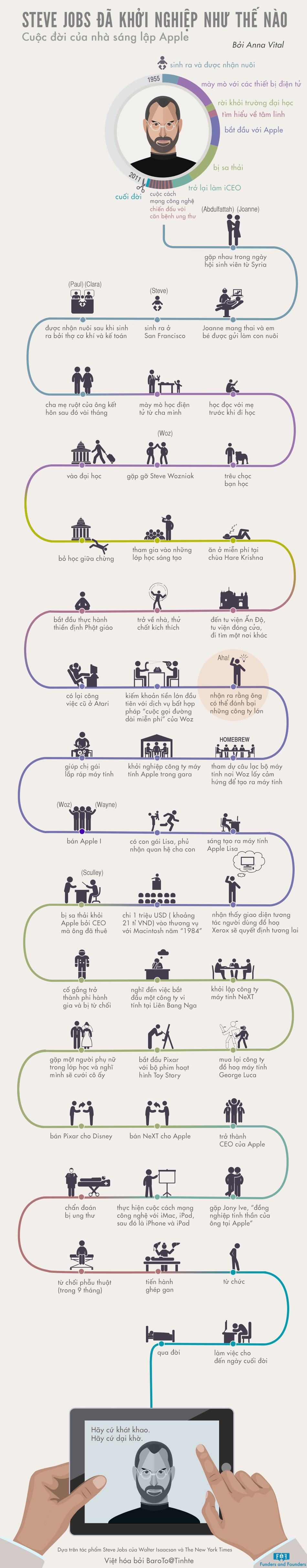 [INFOGRAPHIC] Steve Jobs đã khởi nghiệp như thế nào? - Cuộc đời của nhà sáng lập Apple