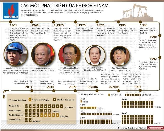 [INFOGRAPHIC] Các mốc phát triển quan trọng của PetroVietnam