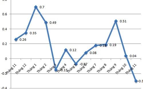 Chỉ số giá tiêu dùng Hà Nội giảm sâu nhất trong năm
