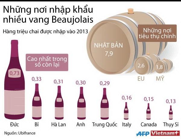 [INFOGRAPHIC] Những nơi nhập khẩu nhiều rượu vang Beaujolais