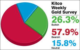 Giá vàng ít có khả năng khởi sắc trong tuần tới