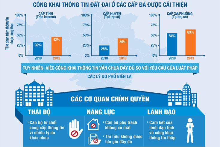 World Bank chê việc công khai, minh bạch thông tin đất đai ở Việt Nam