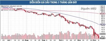 Tác động của giá dầu lên TTCK đang bị khuyếch đại?
