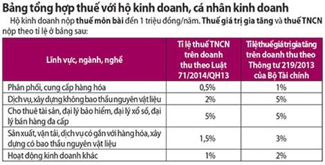 Áp thuế TNCN mới: Nghèo còn mắc eo!