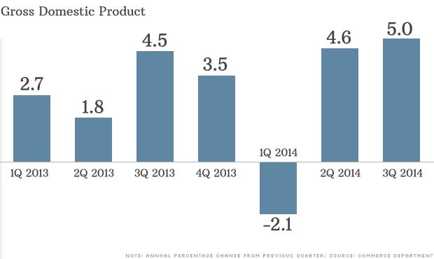 Kinh tế Mỹ tăng trưởng kinh ngạc