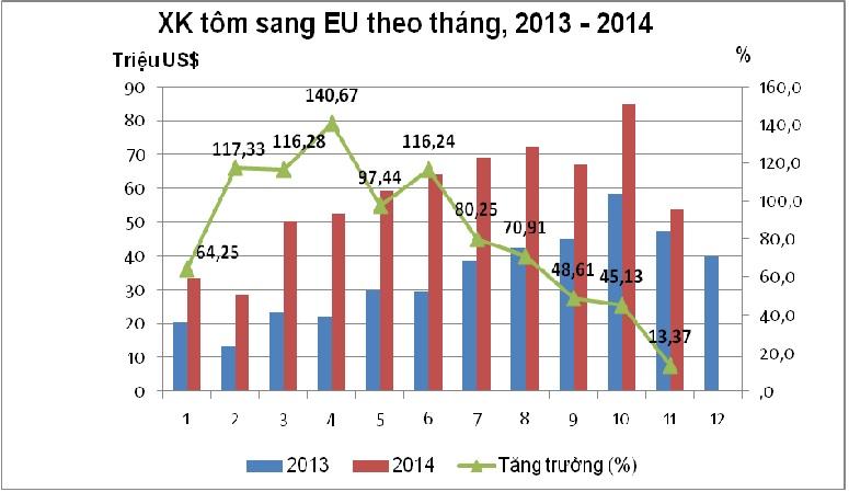 """Tôm Thái Lan, Ấn Độ """"gặp nạn"""", rộng cửa cho tôm Việt Nam vào EU"""