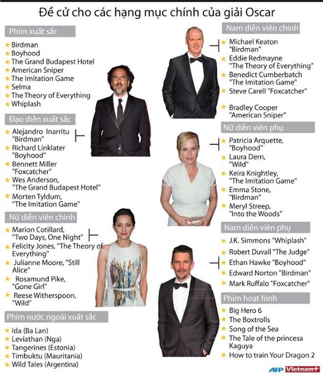 [Infographics] Đề cử cho các hạng mục chính của Oscar 2015