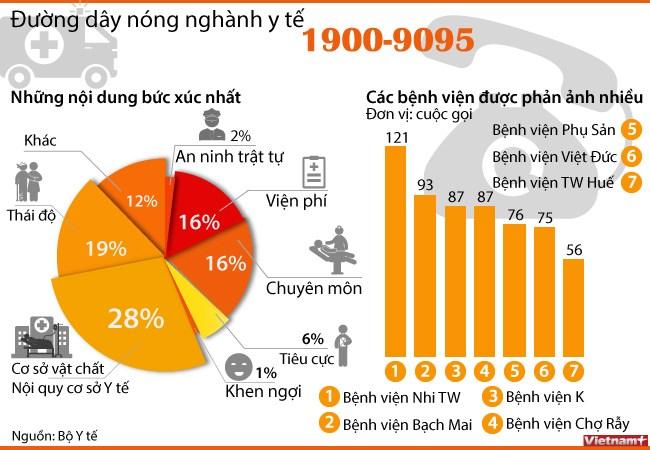 [Infographics] Một năm triển khai lập đường dây nóng ngành Y tế