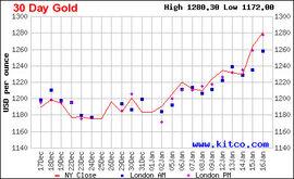 Biến động tài chính có đẩy giá vàng lên 1.300 USD/oz?