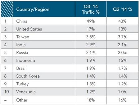 Lưu lượng tấn công mạng từ Trung Quốc lớn hơn 9 quốc gia còn lại trong top 10 cộng lại